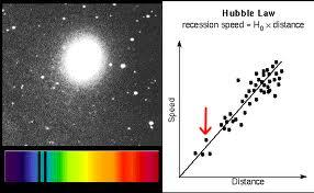 Astronomy Activity: The Hubble Constant Lab